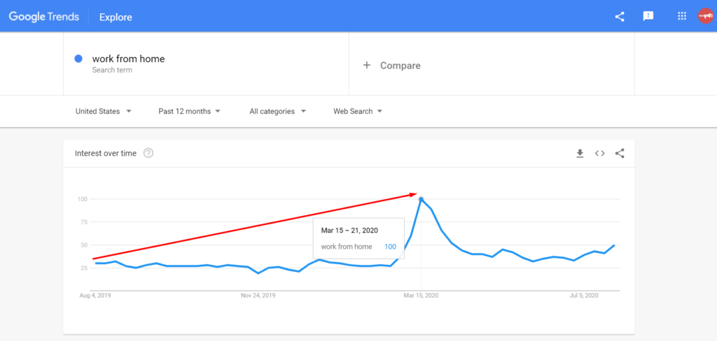 """Increase In """"Work From Home"""" Searches 